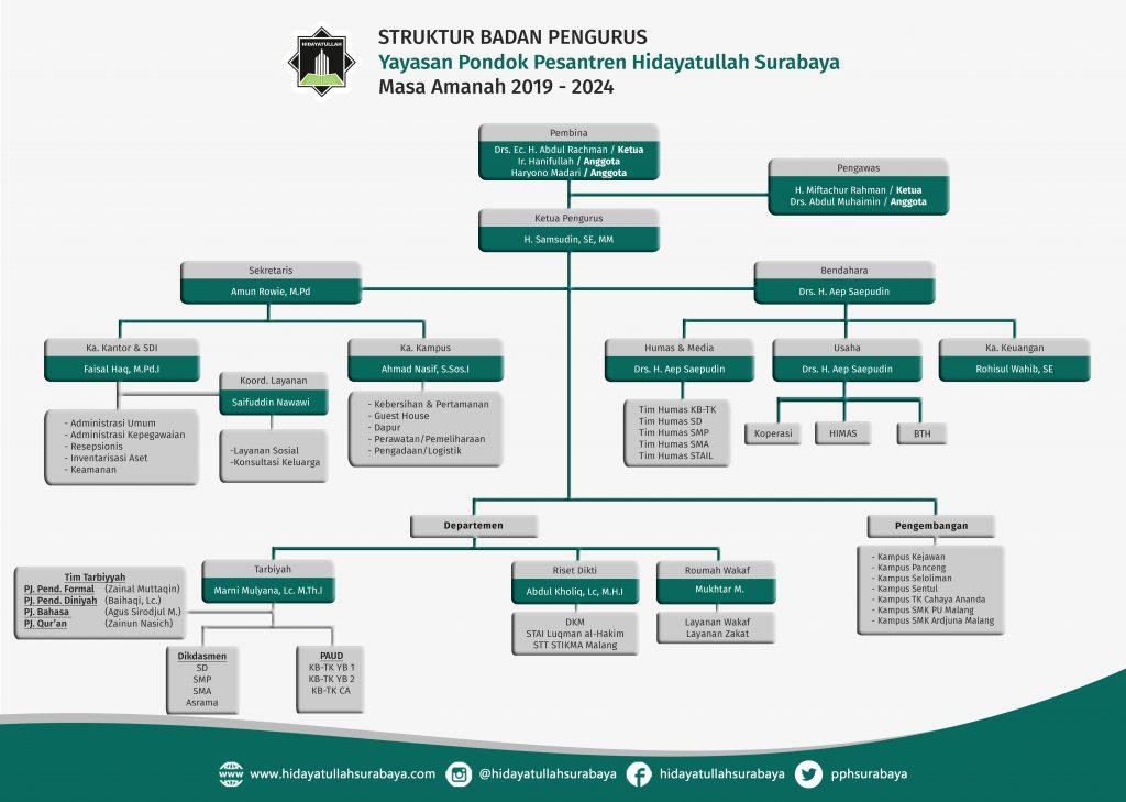 Struktur PPH Surabaya